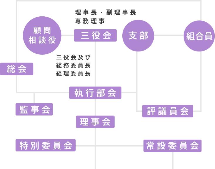 京都府印刷工業組合組織図